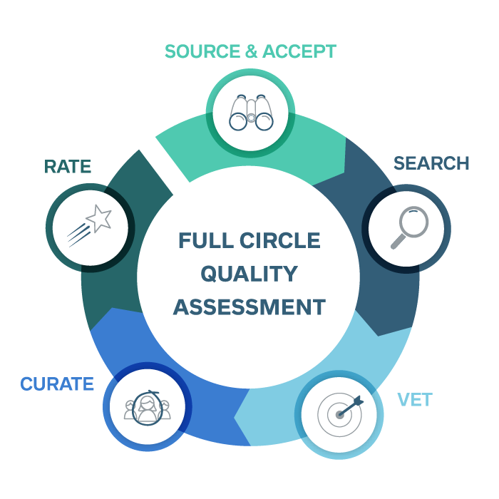 Circular diagram of BTG Full Circle Quality Assessment. Steps include Source & Accept, Search, Vet, Curate, and Rate